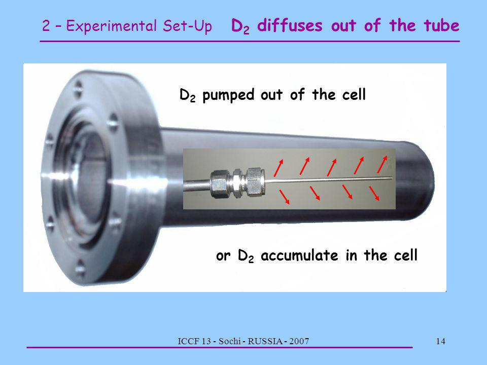 2 – Experimental Set-Up D2 diffuses out of the tube