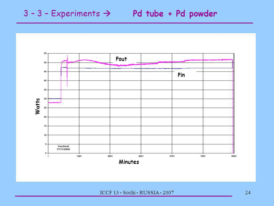 3 – 3 – Experiments  Pd tube + Pd powder