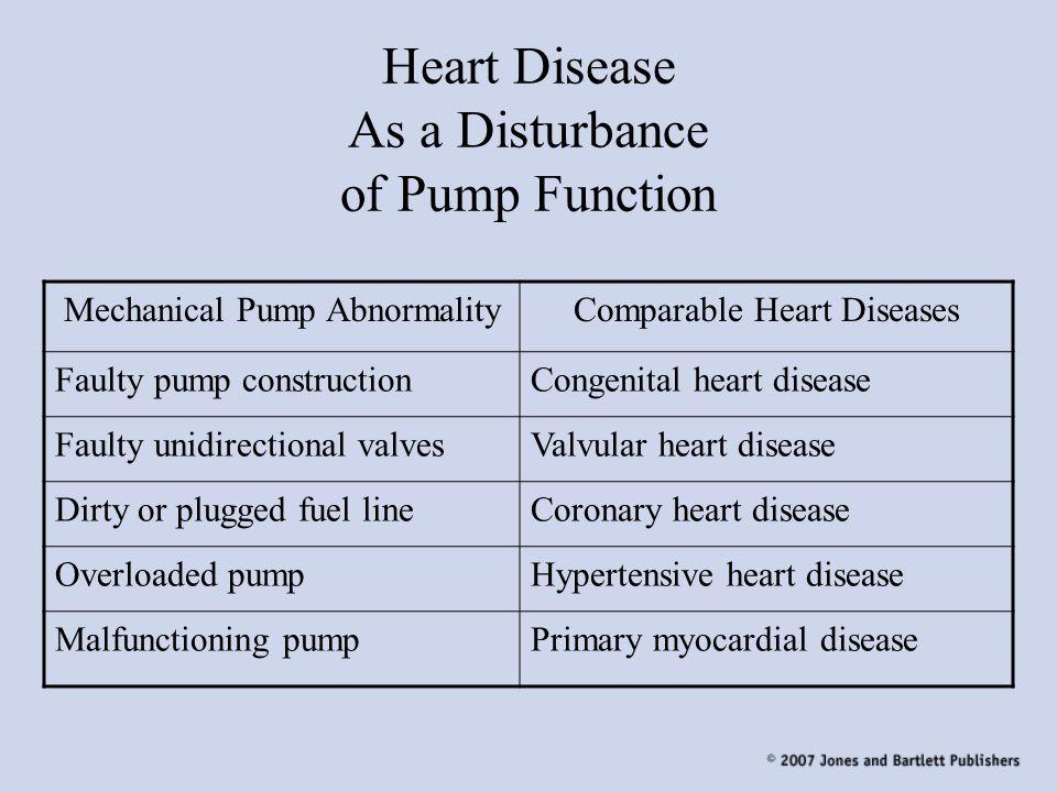 Heart Disease As a Disturbance of Pump Function
