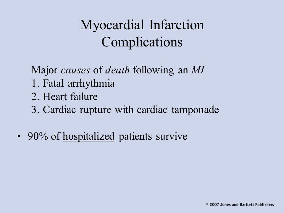 Myocardial Infarction Complications