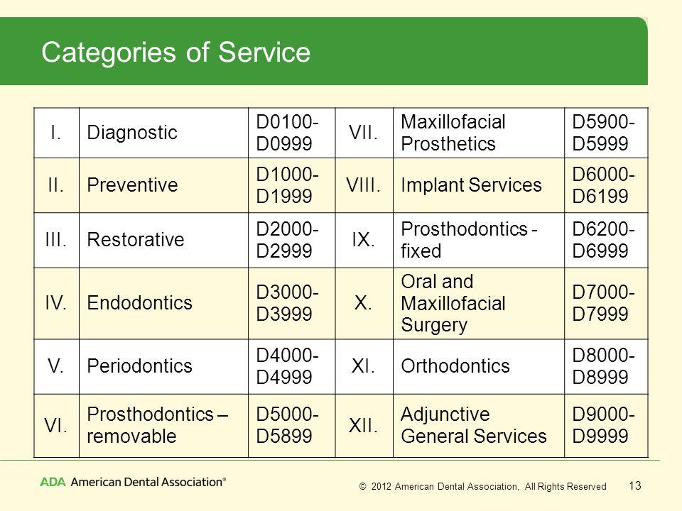 Categories of Service I. Diagnostic D0100- D0999 VII.