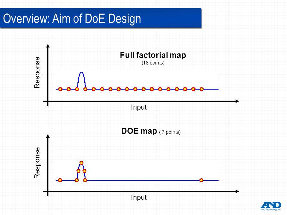 Overview: Aim of DoE Design