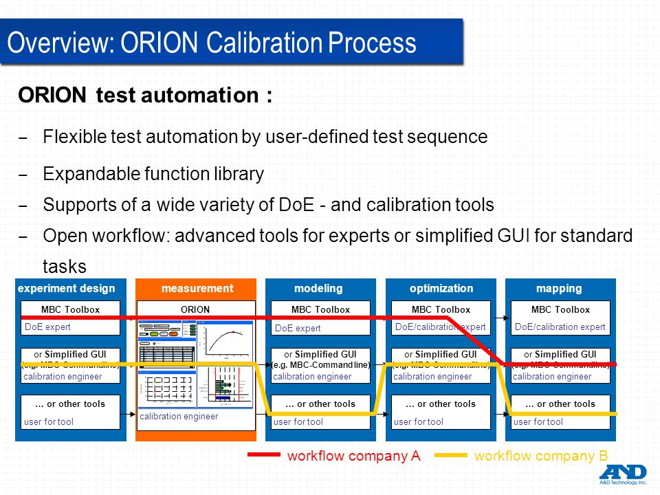 Overview: ORION Calibration Process