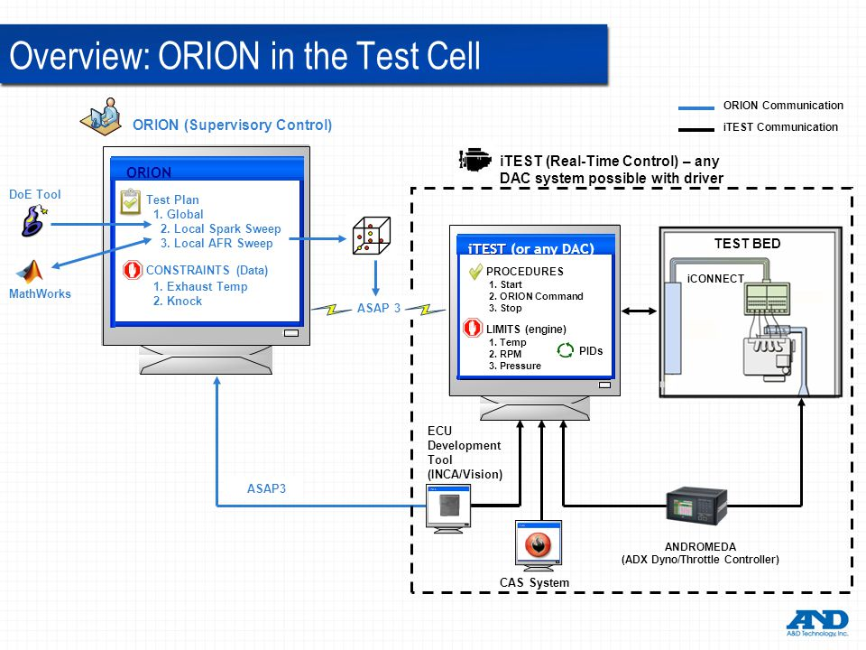 Overview: ORION in the Test Cell