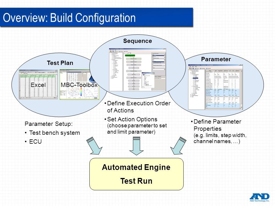 Overview: Build Configuration