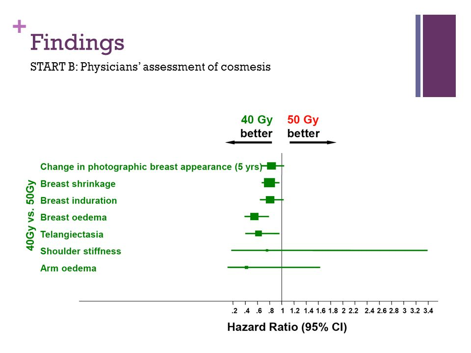 Findings START B: Physicians' assessment of cosmesis