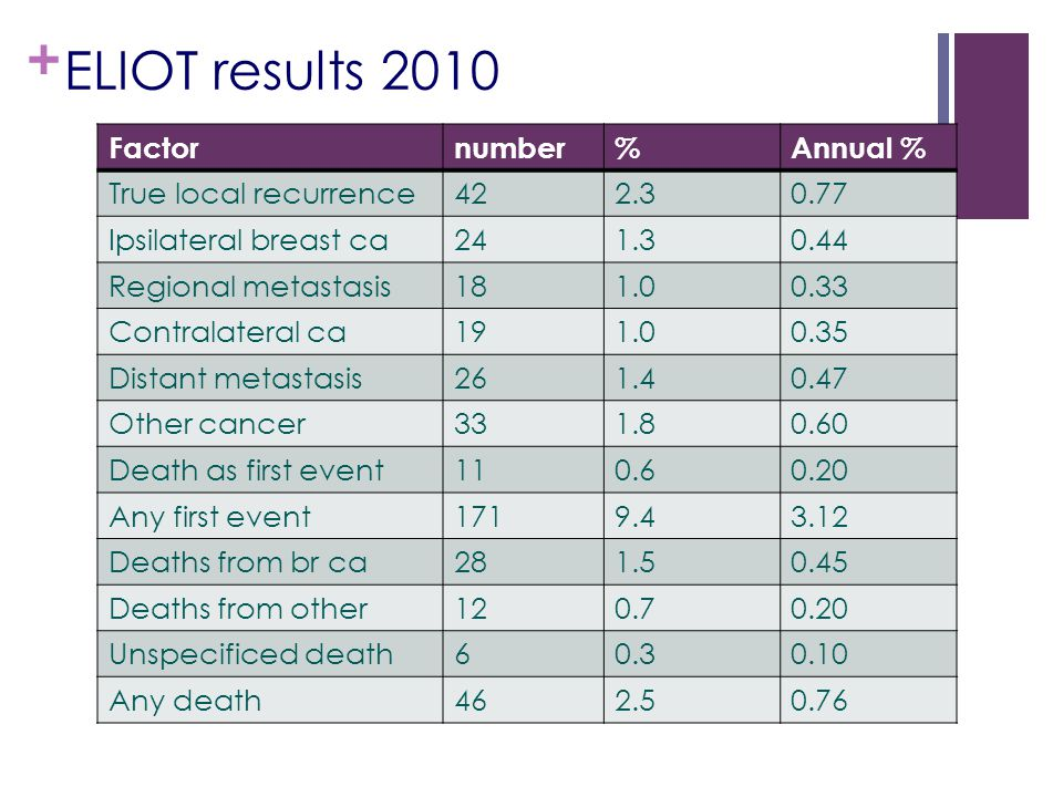 ELIOT results 2010 Factor number % Annual % True local recurrence 42