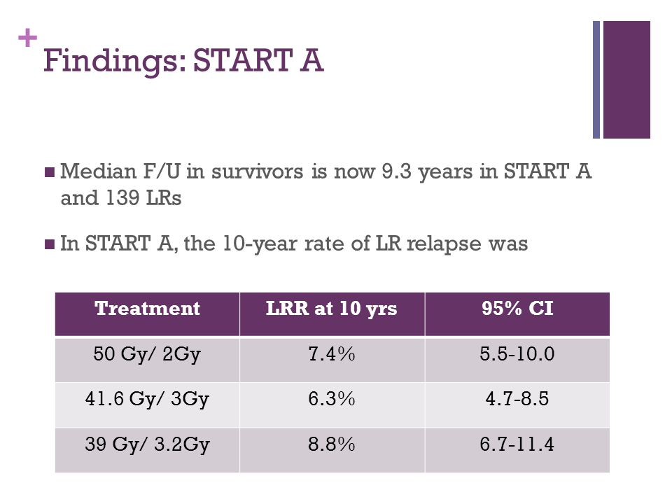 Findings: START A Median F/U in survivors is now 9.3 years in START A and 139 LRs. In START A, the 10-year rate of LR relapse was.