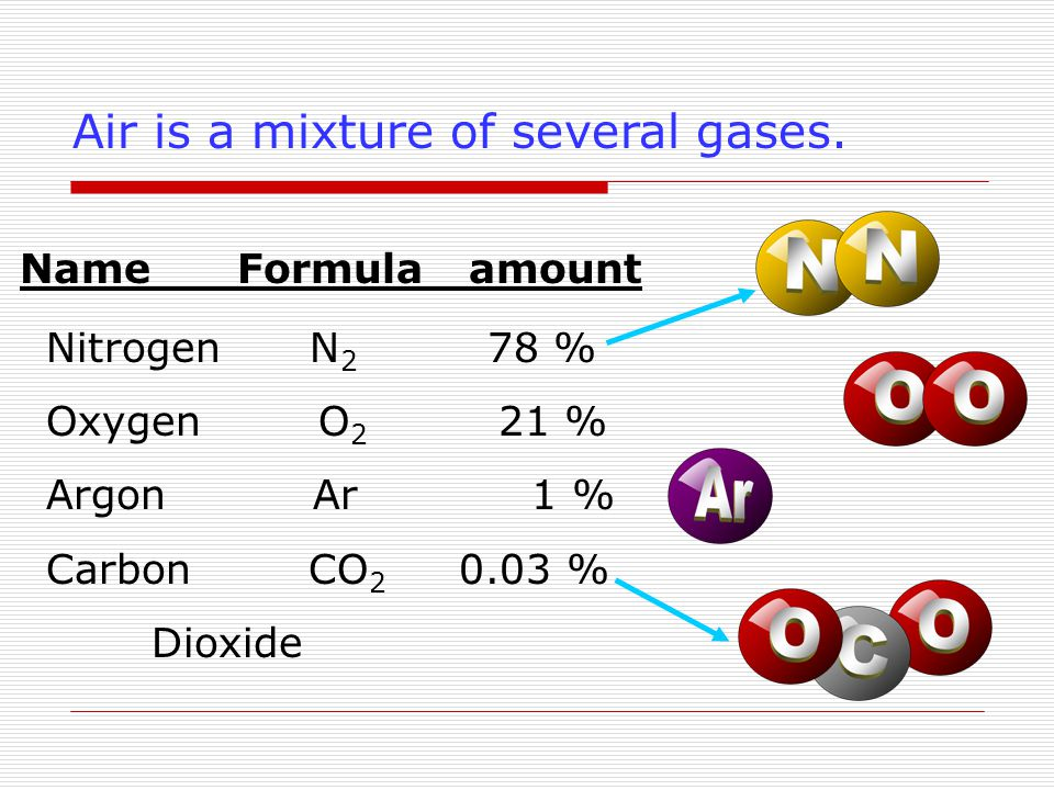 Air is a mixture of several gases.