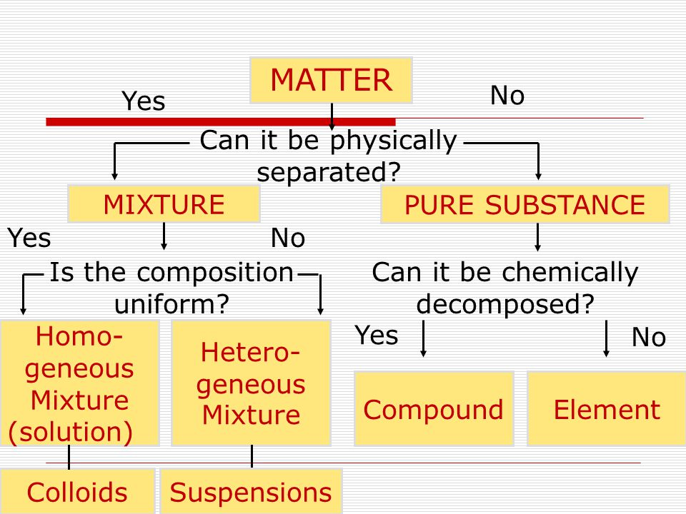 MATTER No Yes Can it be physically separated MIXTURE PURE SUBSTANCE