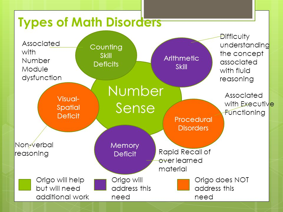 Types of Math Disorders