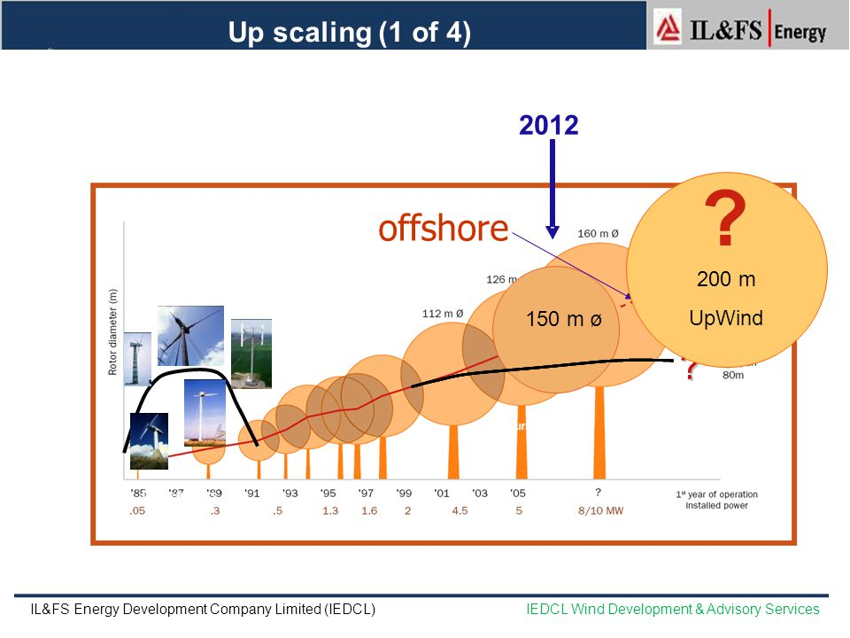 offshore Up scaling (1 of 4) 2012 200 m UpWind