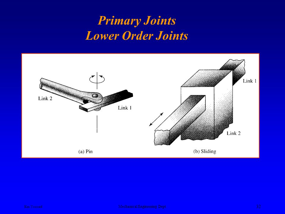 Primary Joints Lower Order Joints