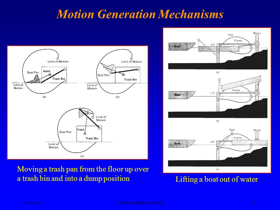 Motion Generation Mechanisms