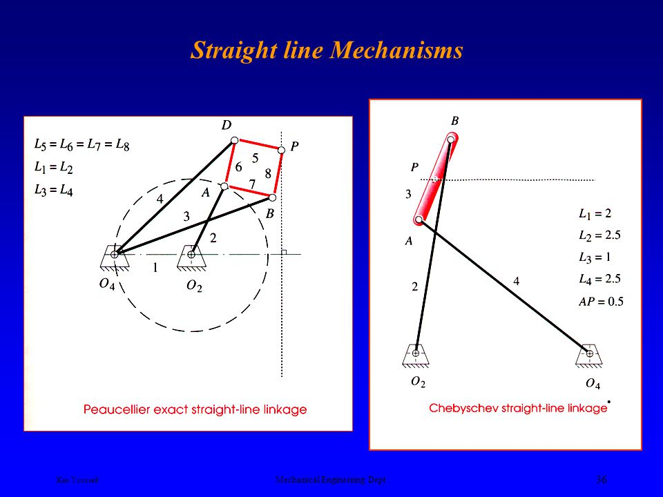 Straight line Mechanisms