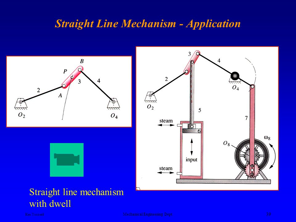 Straight Line Mechanism - Application