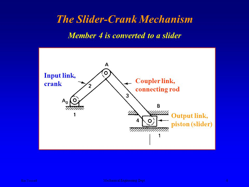 The Slider-Crank Mechanism