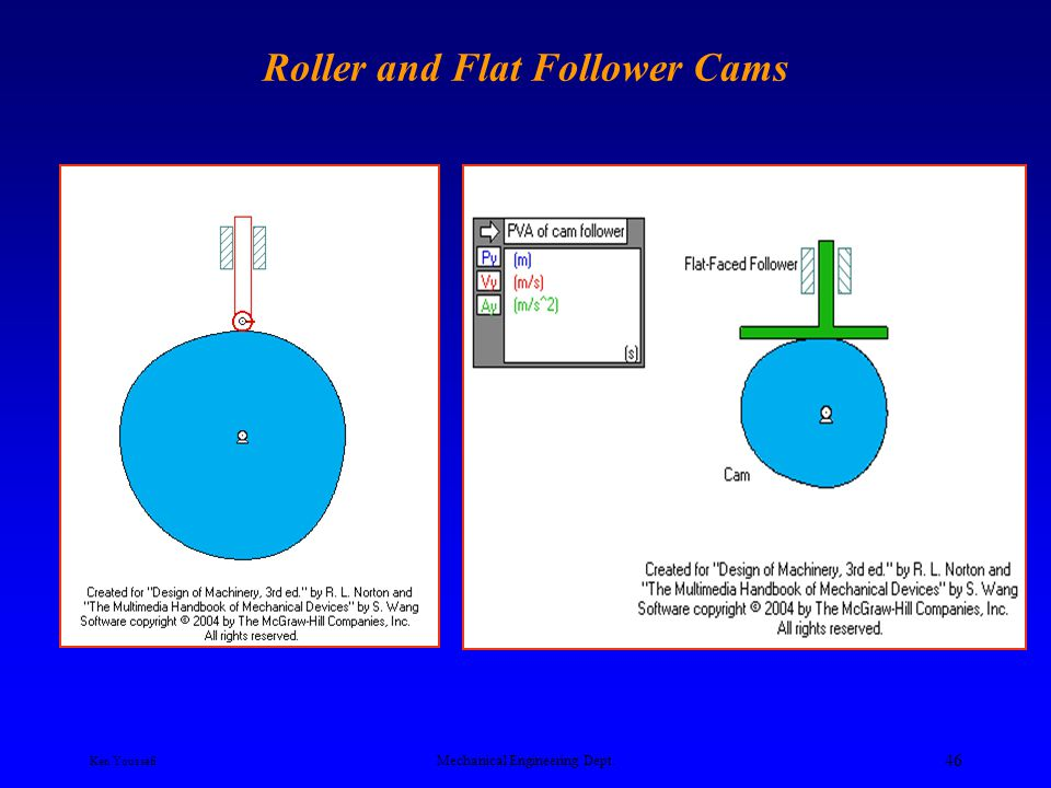 Roller and Flat Follower Cams