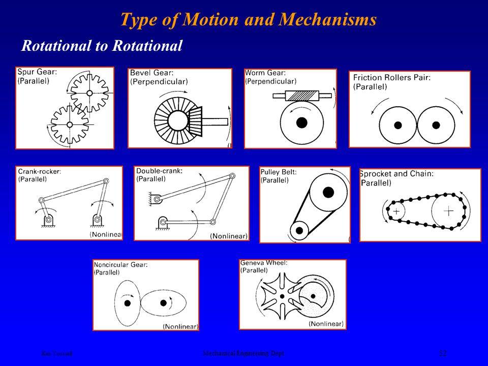 Type of Motion and Mechanisms