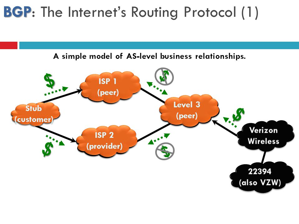 BGP: The Internet's Routing Protocol (1)