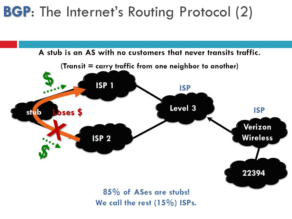 BGP: The Internet's Routing Protocol (2)