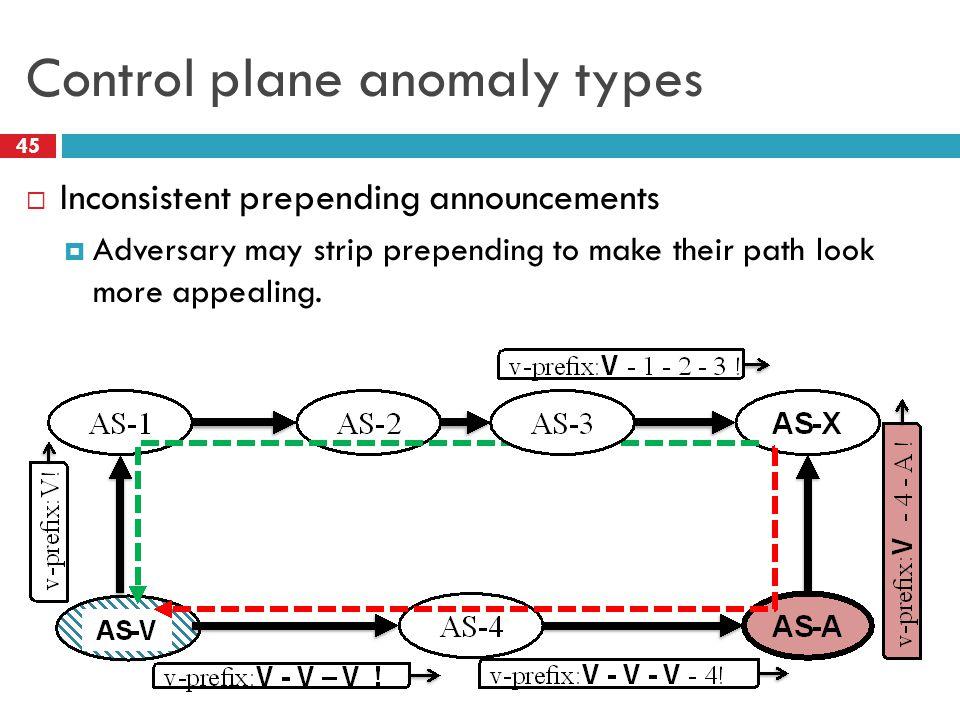 Control plane anomaly types