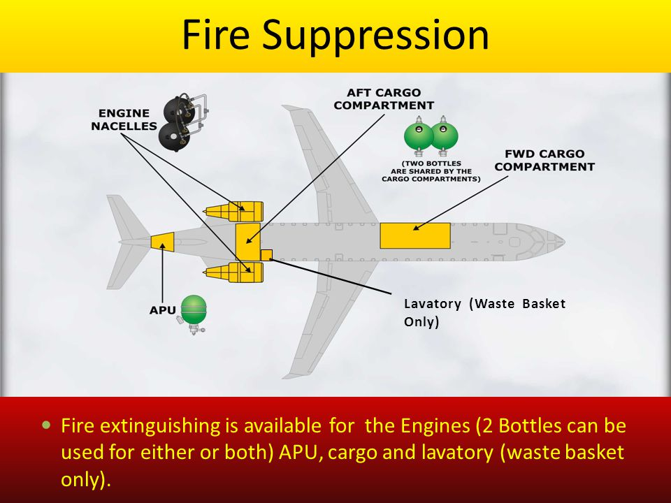 Fire Suppression Lavatory (Waste Basket Only)