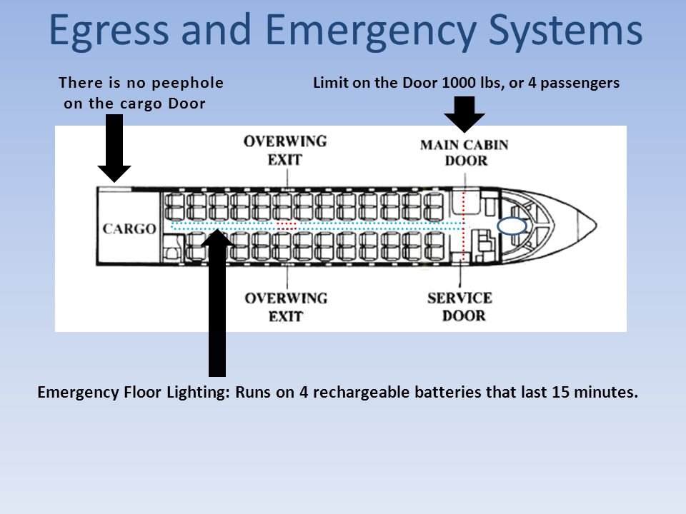 Egress and Emergency Systems