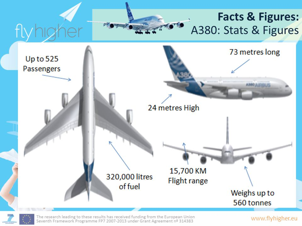Facts & Figures: A380: Stats & Figures