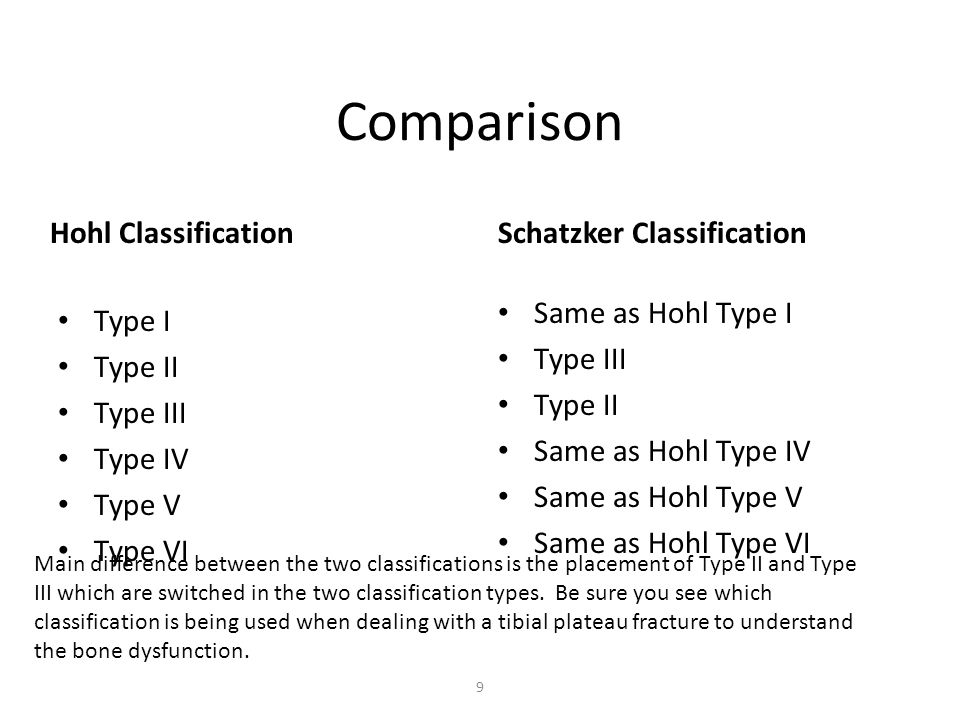 Comparison Hohl Classification Schatzker Classification