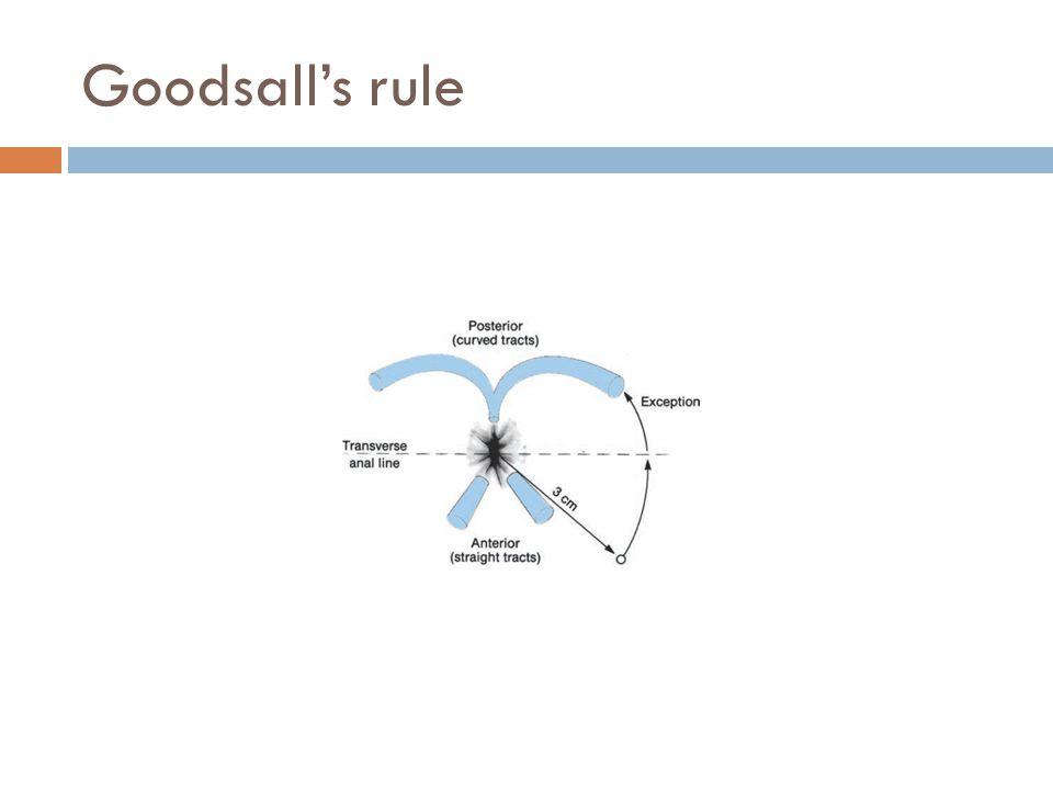 Goodsall's rule