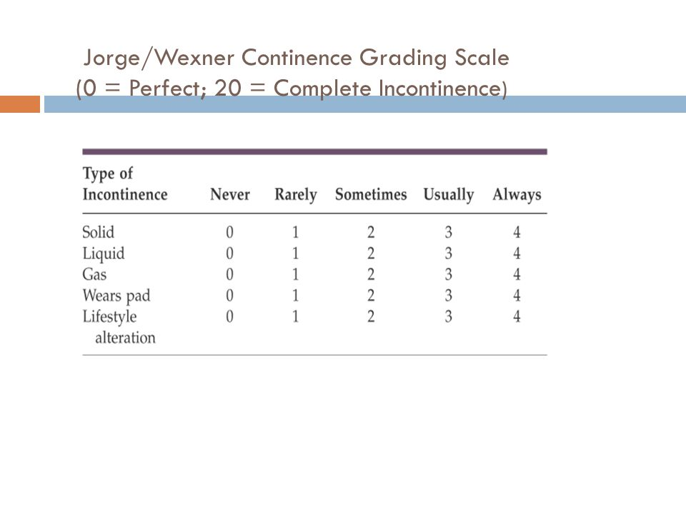 Jorge/Wexner Continence Grading Scale (0 = Perfect; 20 = Complete Incontinence)