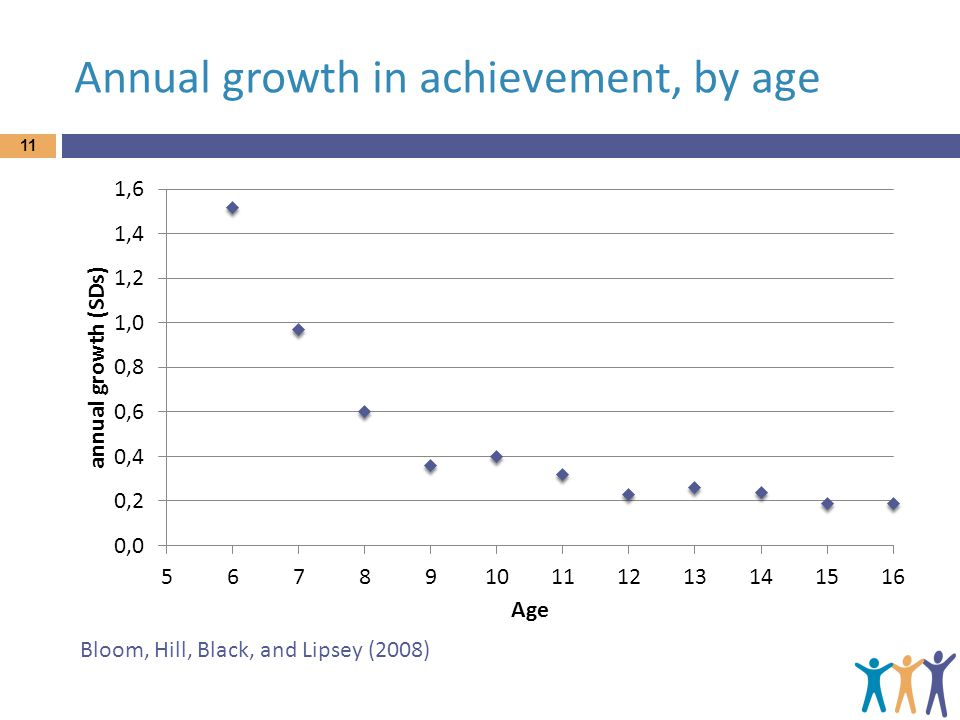 Annual growth in achievement, by age