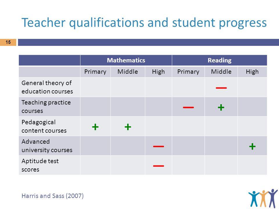 Teacher qualifications and student progress