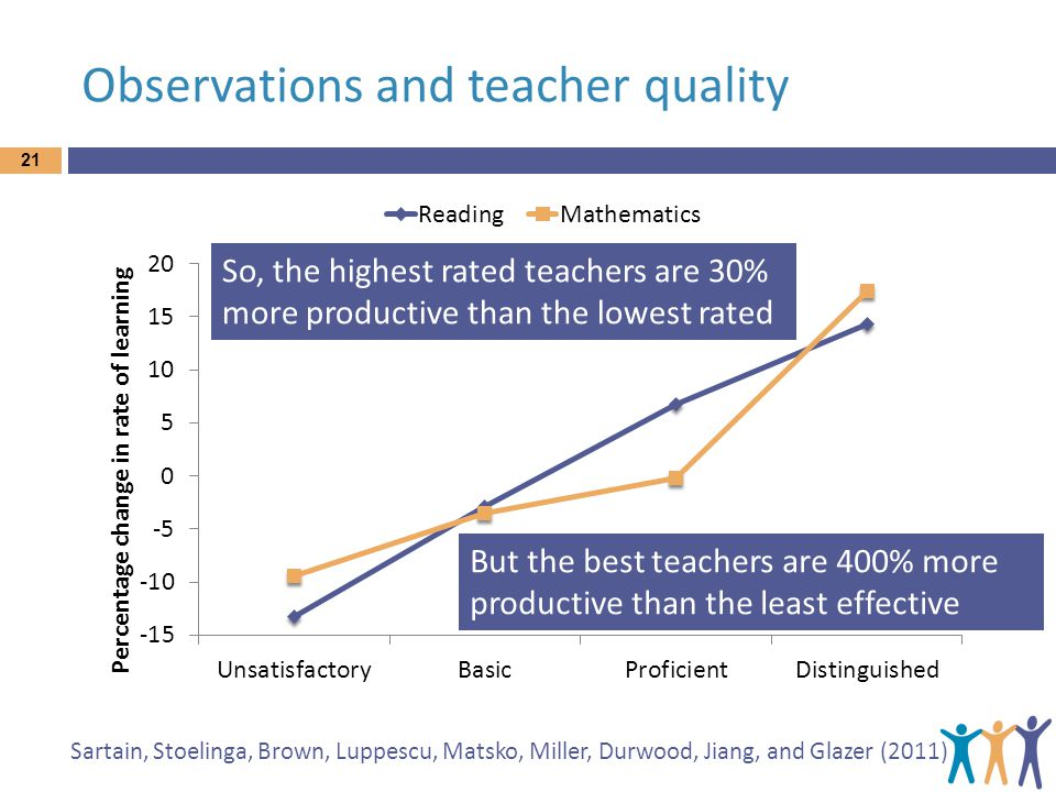 Observations and teacher quality