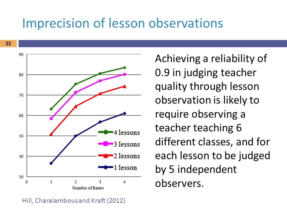 Imprecision of lesson observations