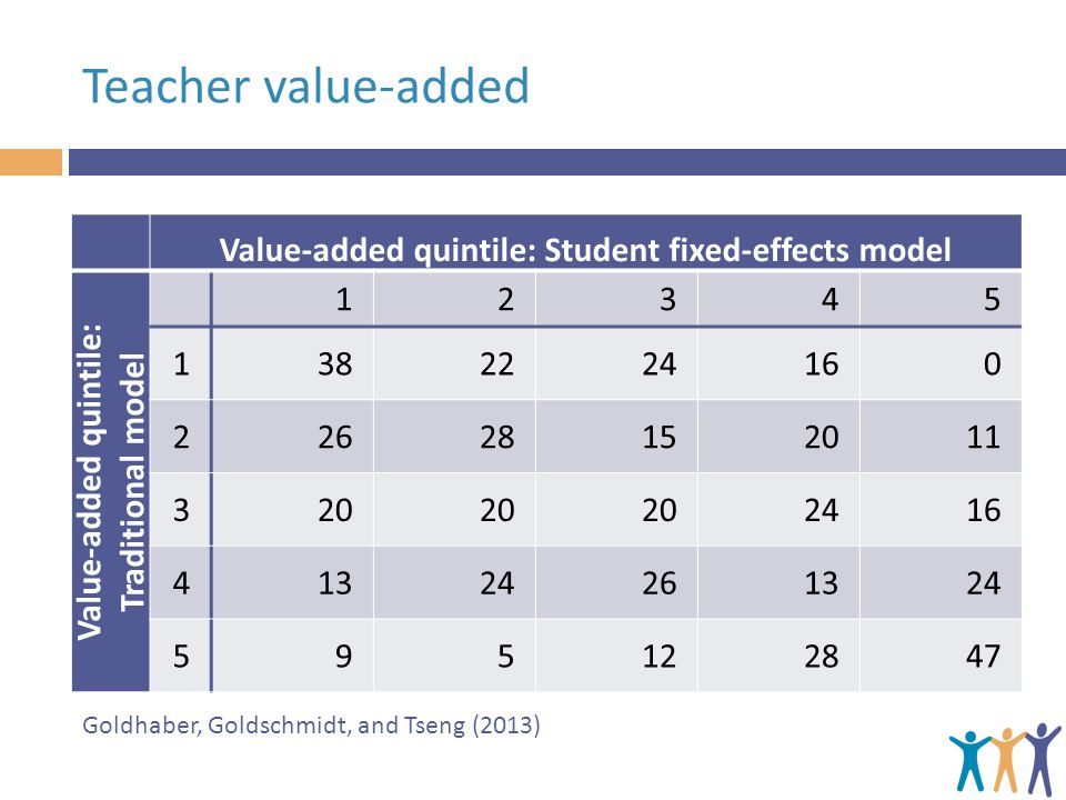 Teacher value-added Value-added quintile: Student fixed-effects model