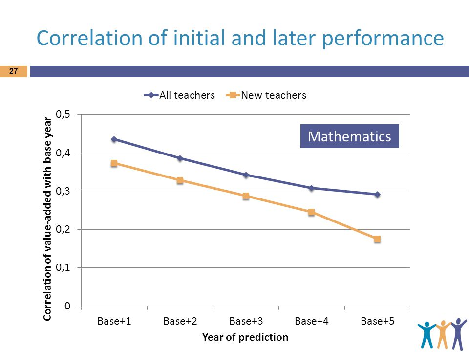 Correlation of initial and later performance