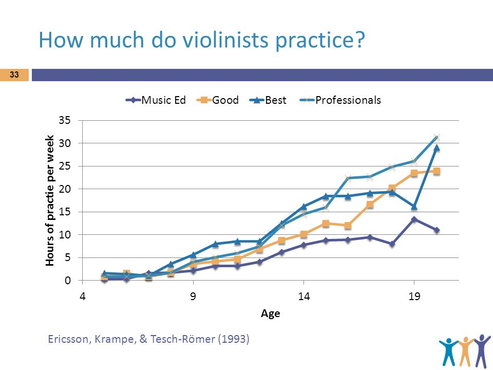 How much do violinists practice