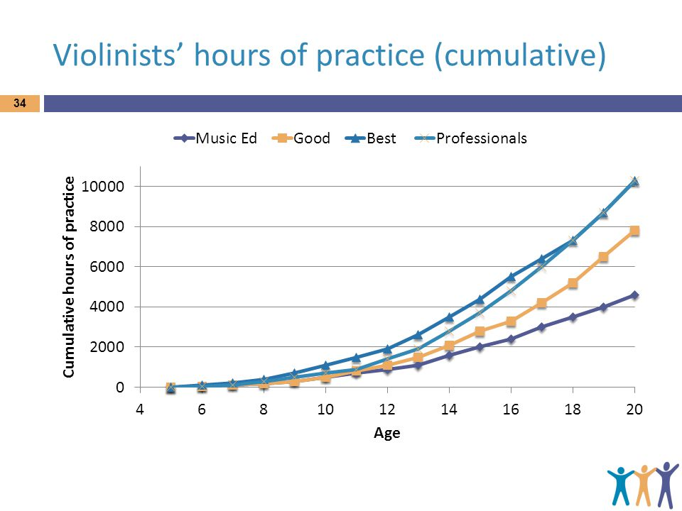 Violinists' hours of practice (cumulative)