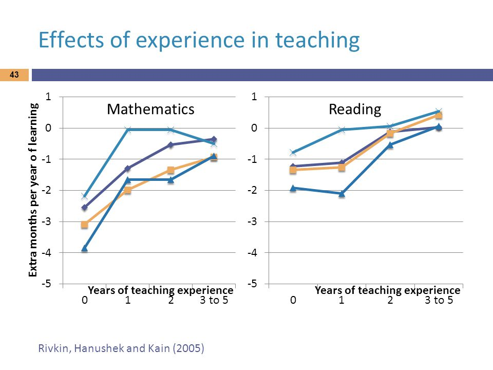 Effects of experience in teaching