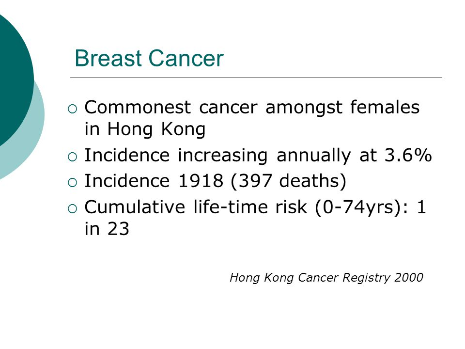 Breast Cancer Commonest cancer amongst females in Hong Kong