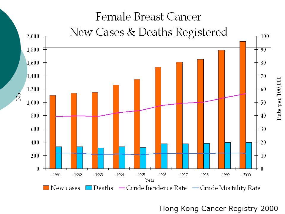 Hong Kong Cancer Registry 2000