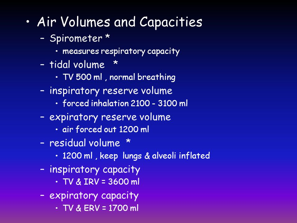 Air Volumes and Capacities