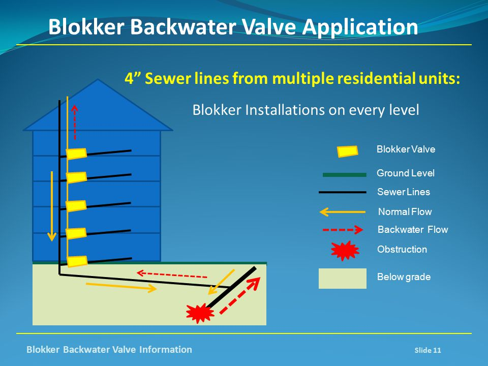Blokker Backwater Valve Application