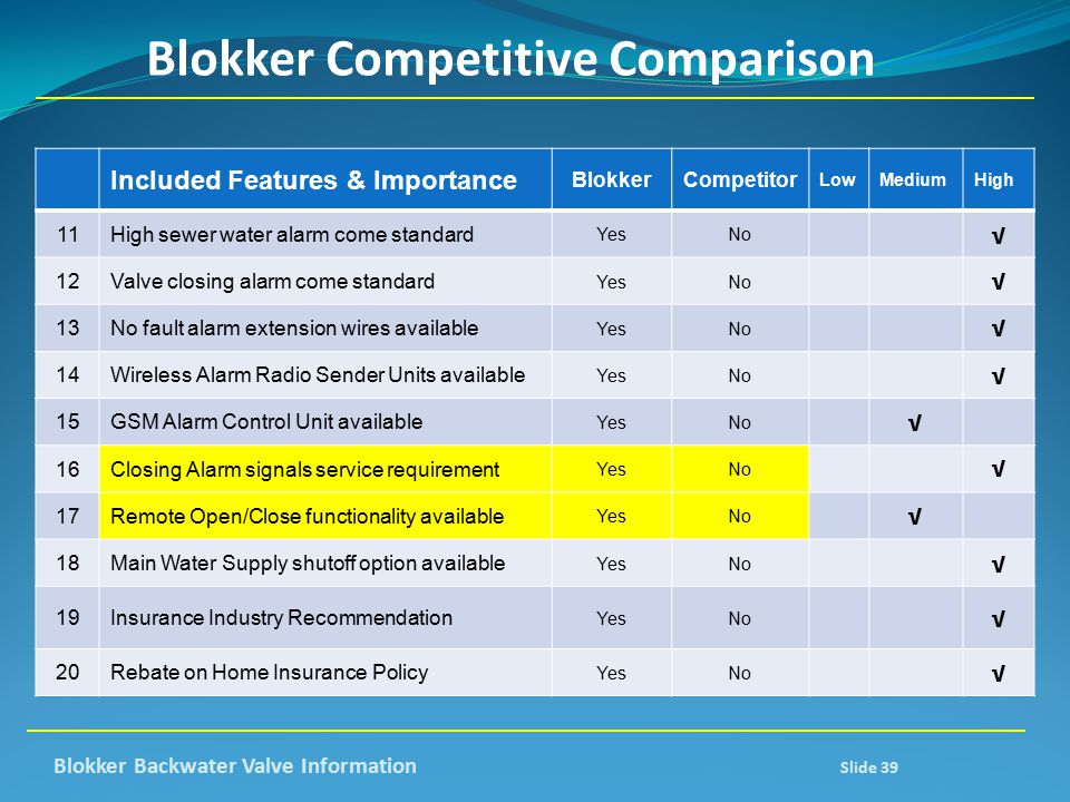 Blokker Competitive Comparison