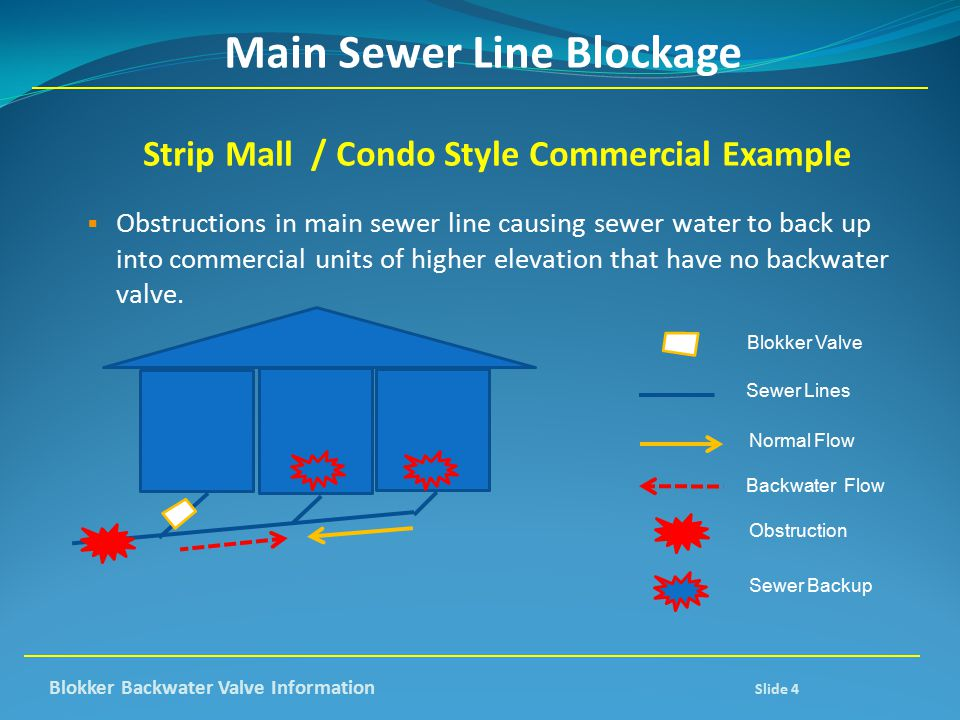 Main Sewer Line Blockage