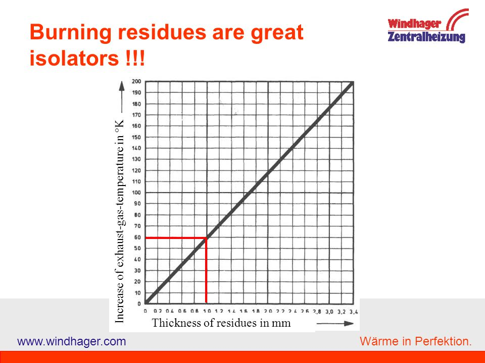 Burning residues are great isolators !!!