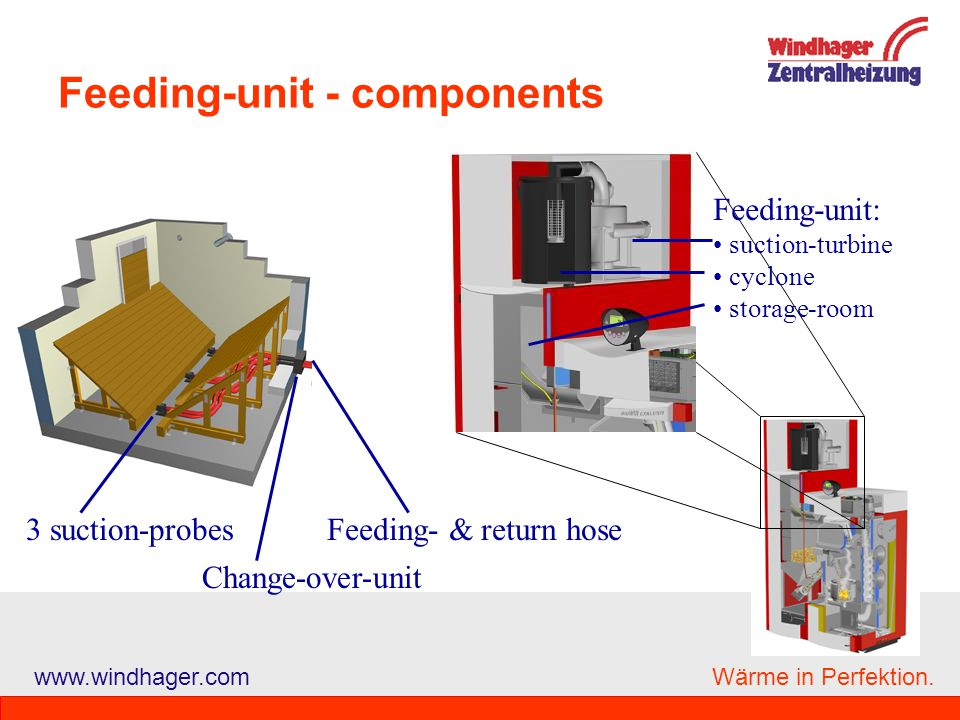 Feeding-unit - components