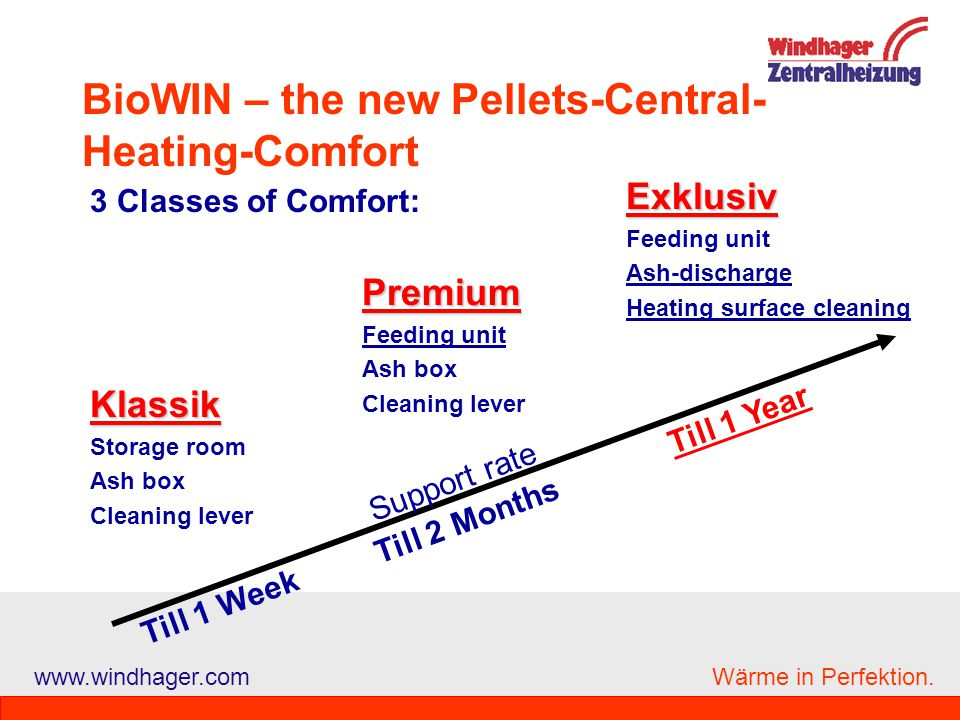 BioWIN – the new Pellets-Central-Heating-Comfort